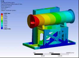设备整体结构谐响应分析